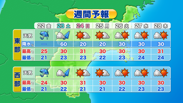 週間 天気 県 予報 高知